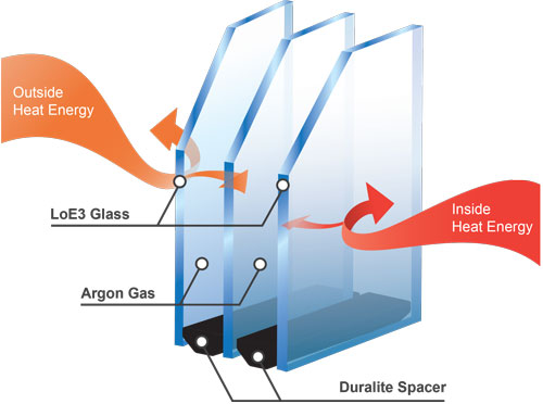 value windows doors TriplePane glass diagram