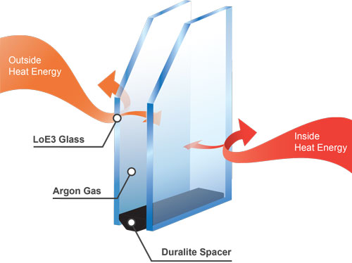 value windows doors Dualpane glass diagram